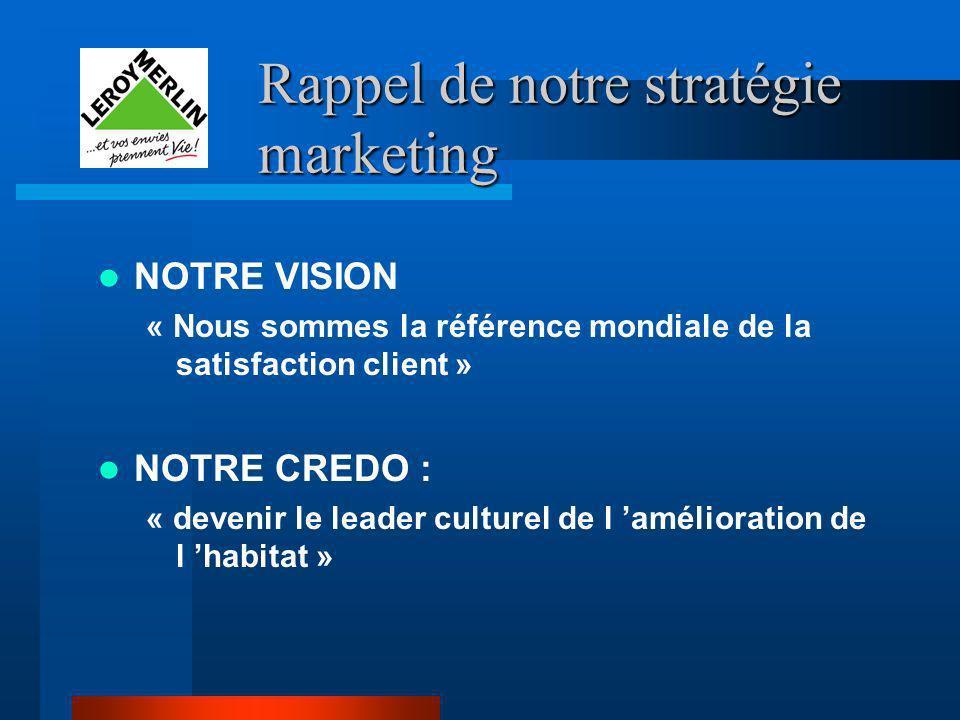 Rappel de notre stratégie marketing