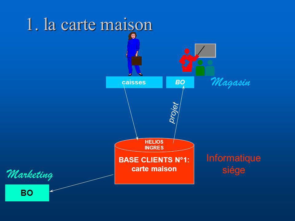 1. la carte maison Magasin Marketing Informatique siége projet BO