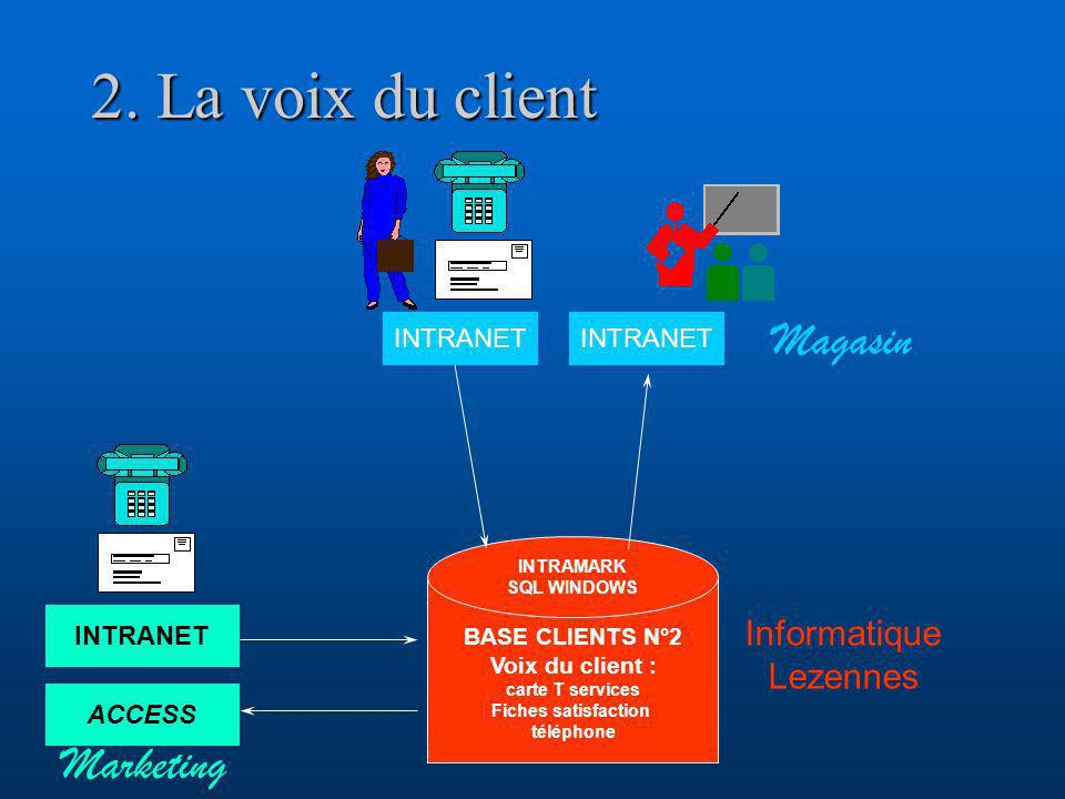 2. La voix du client Magasin Marketing Informatique Lezennes INTRANET