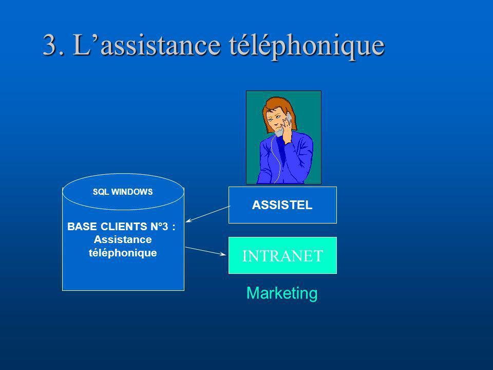 3. L'assistance téléphonique