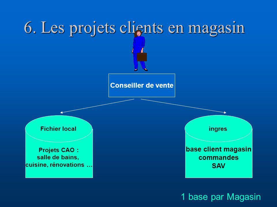 6. Les projets clients en magasin