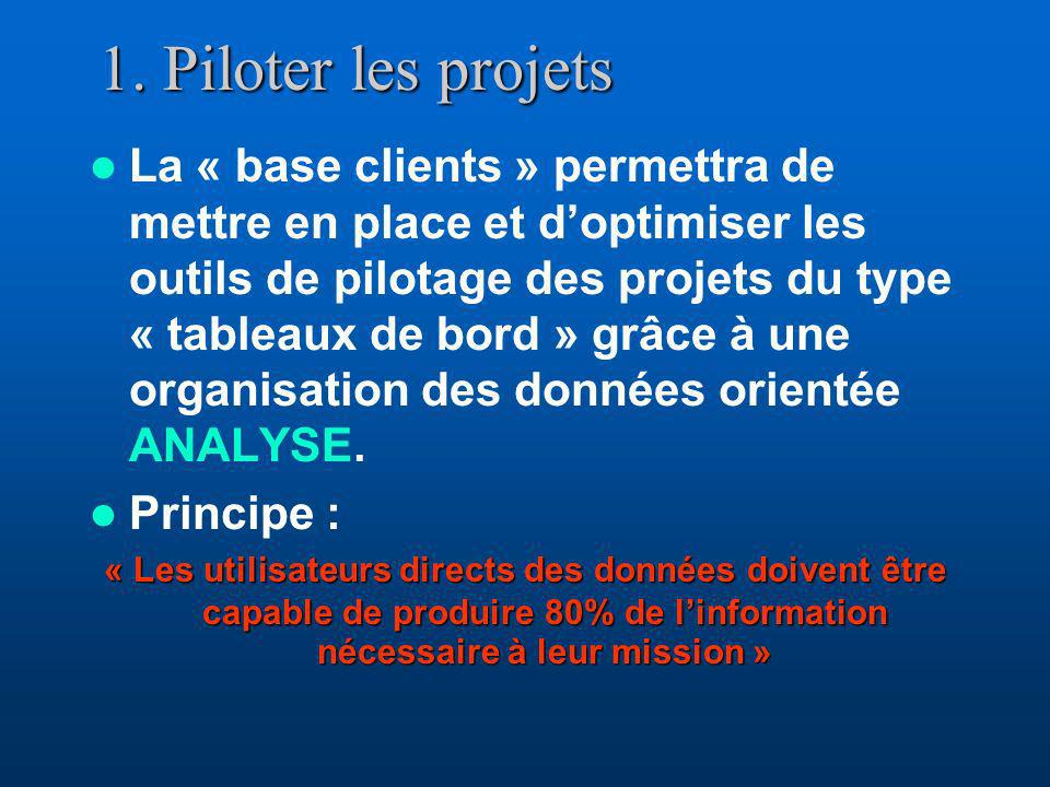 1. Piloter les projets