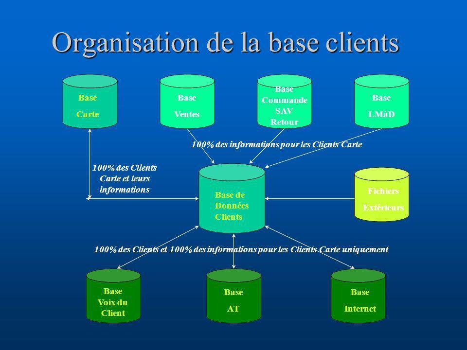 Organisation de la base clients