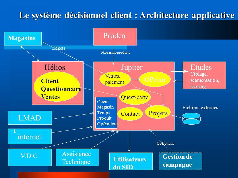 Le système décisionnel client : Architecture applicative