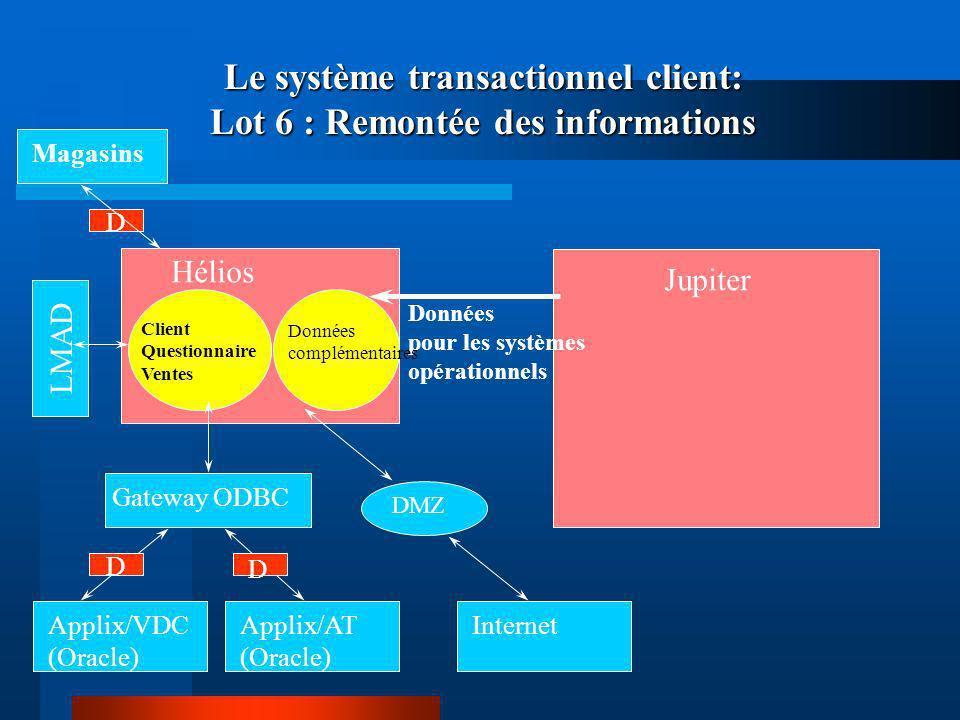 Le système transactionnel client: