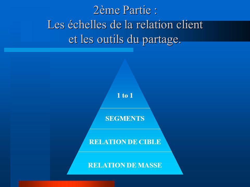 2ème Partie : Les échelles de la relation client et les outils du partage.