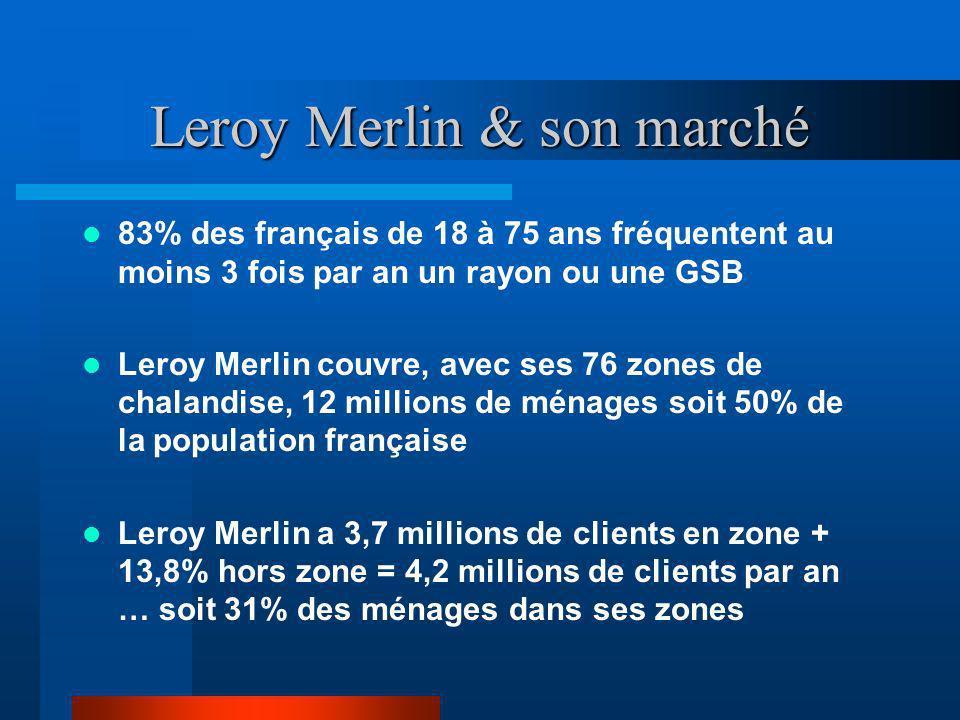 Leroy Merlin & son marché