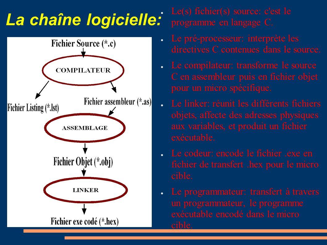 La chaîne logicielle: Le(s) fichier(s) source: c est le programme en langage C.