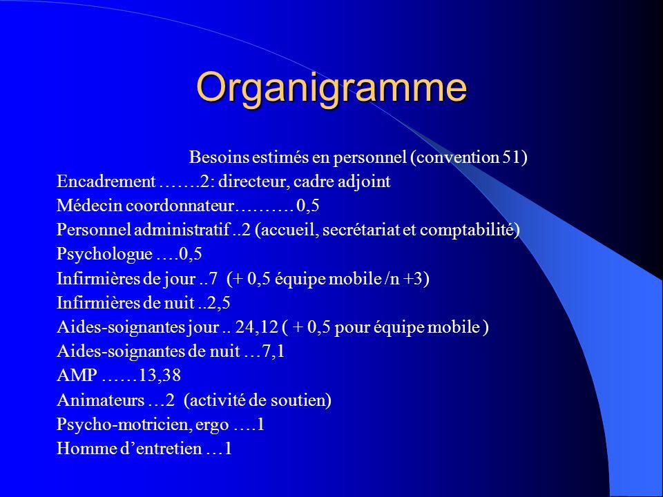 Organigramme Besoins estimés en personnel (convention 51)