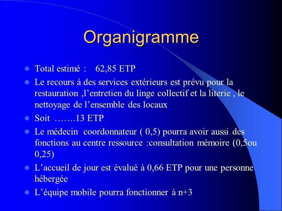 Organigramme Total estimé : 62,85 ETP