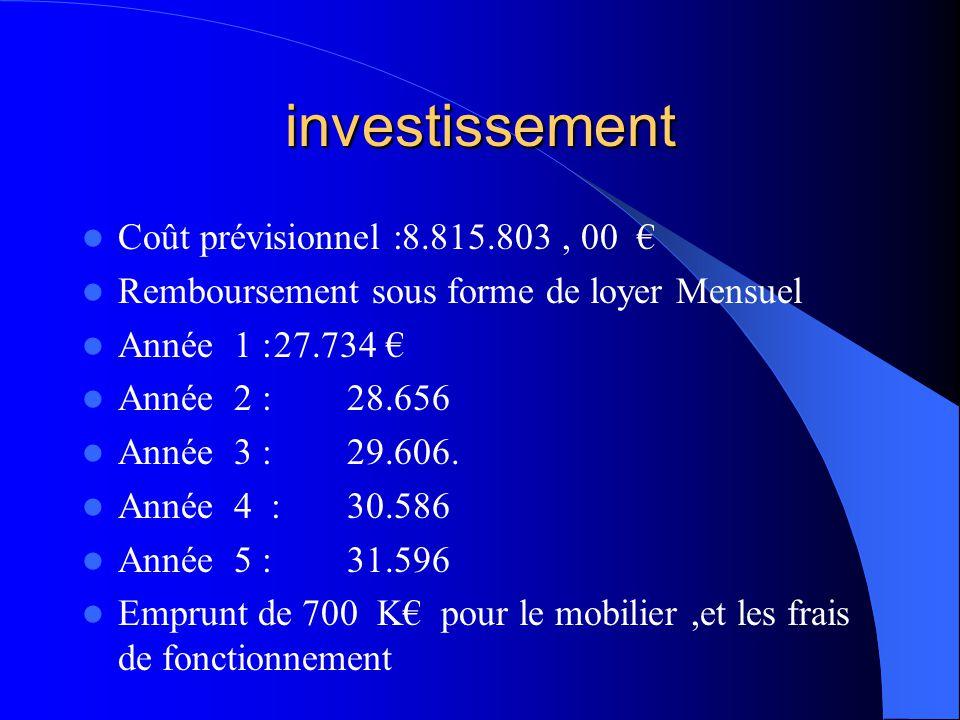 investissement Coût prévisionnel :8.815.803 , 00 €