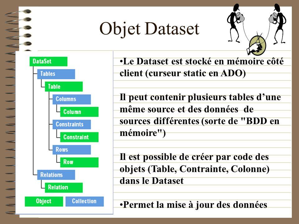 Objet Dataset