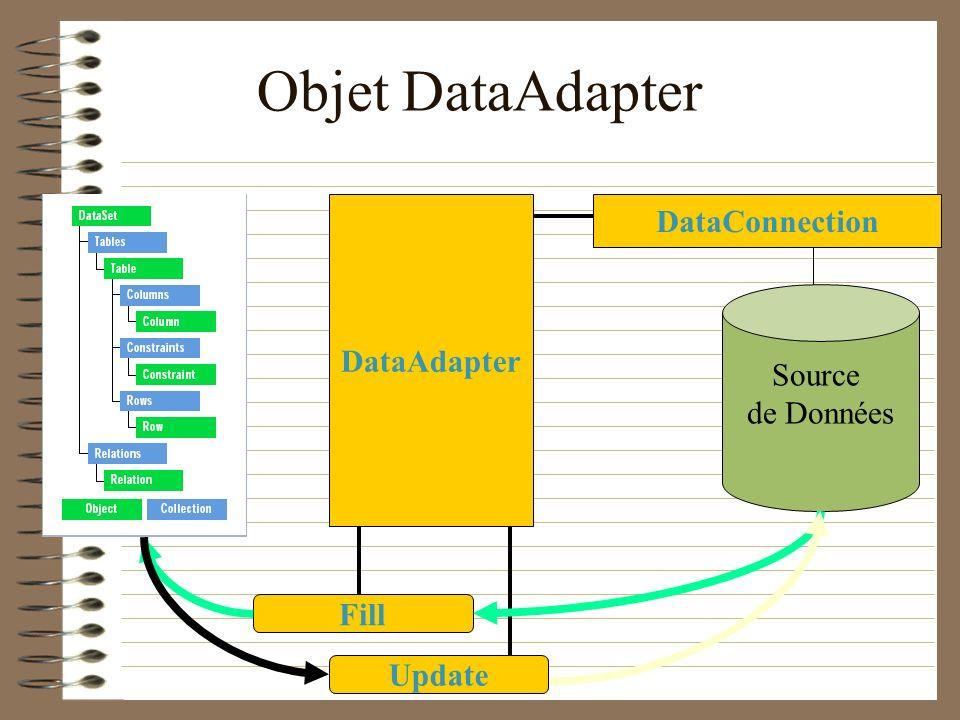 Objet DataAdapter DataConnection DataAdapter Source de Données Fill
