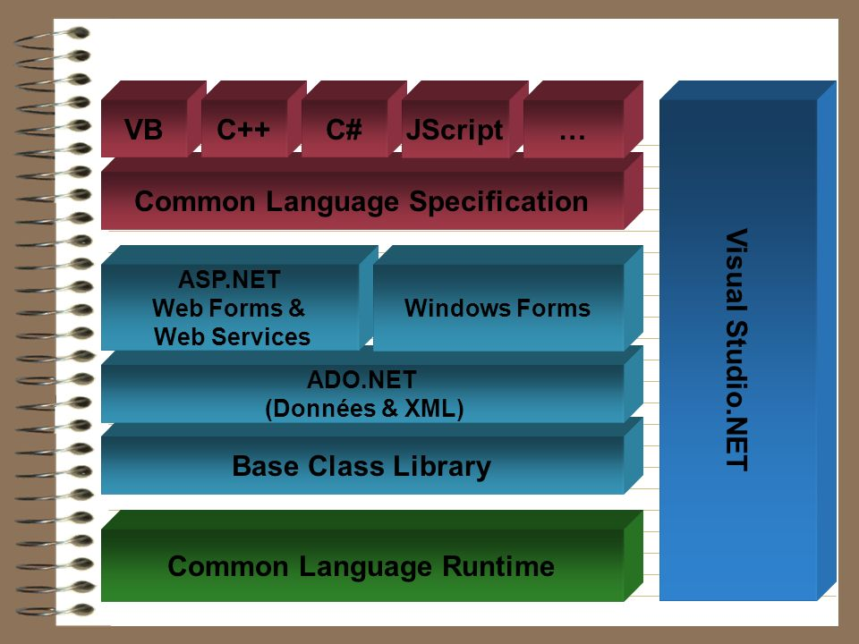 Common Language Specification Common Language Runtime