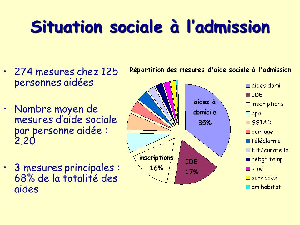 Situation sociale à l'admission
