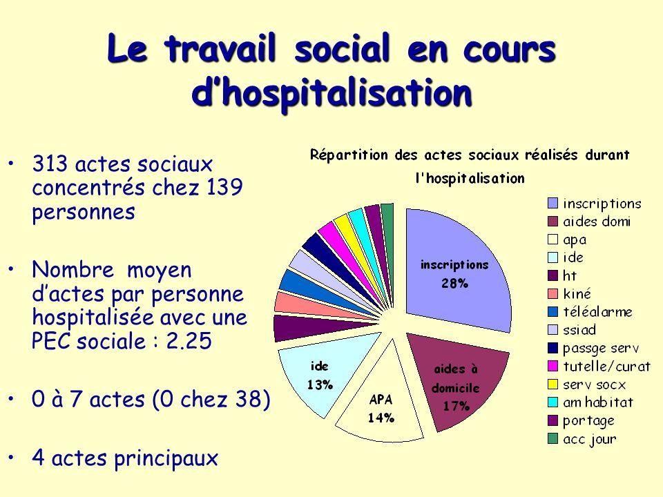 Le travail social en cours d'hospitalisation