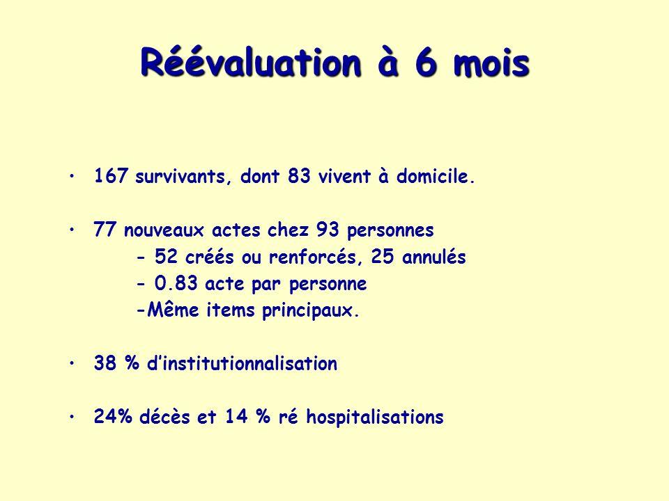 Réévaluation à 6 mois 167 survivants, dont 83 vivent à domicile.