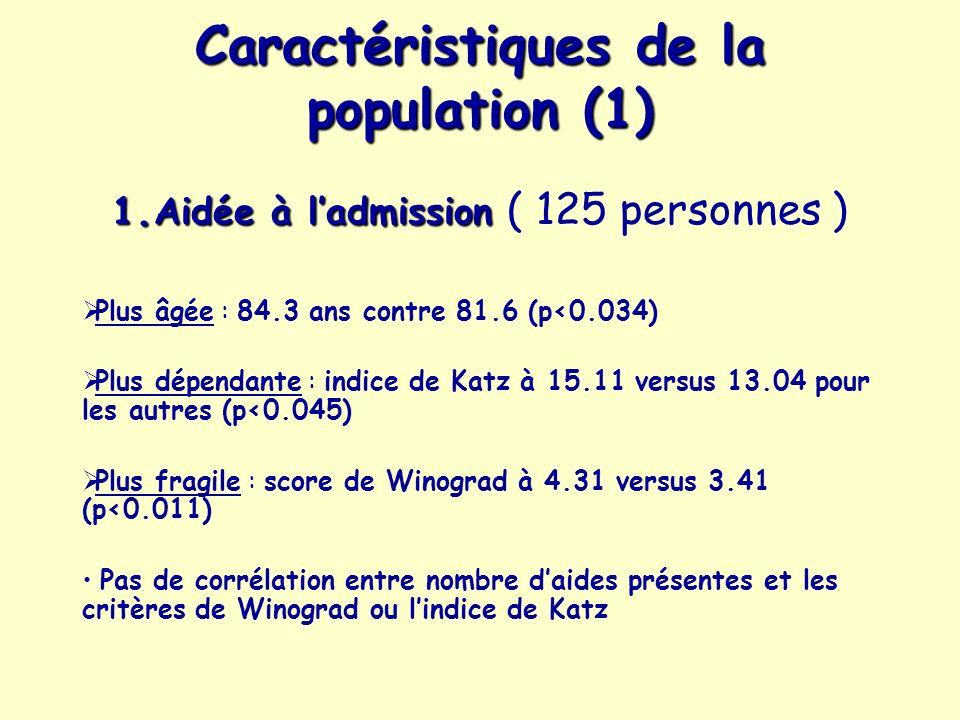 Caractéristiques de la population (1)