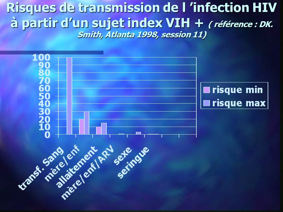 Risques de transmission de l 'infection HIV à partir d'un sujet index VIH + ( référence : DK.