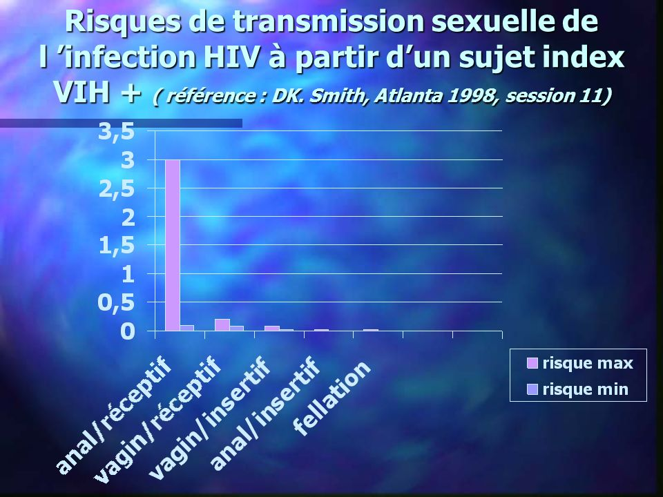 Risques de transmission sexuelle de l 'infection HIV à partir d'un sujet index VIH + ( référence : DK.