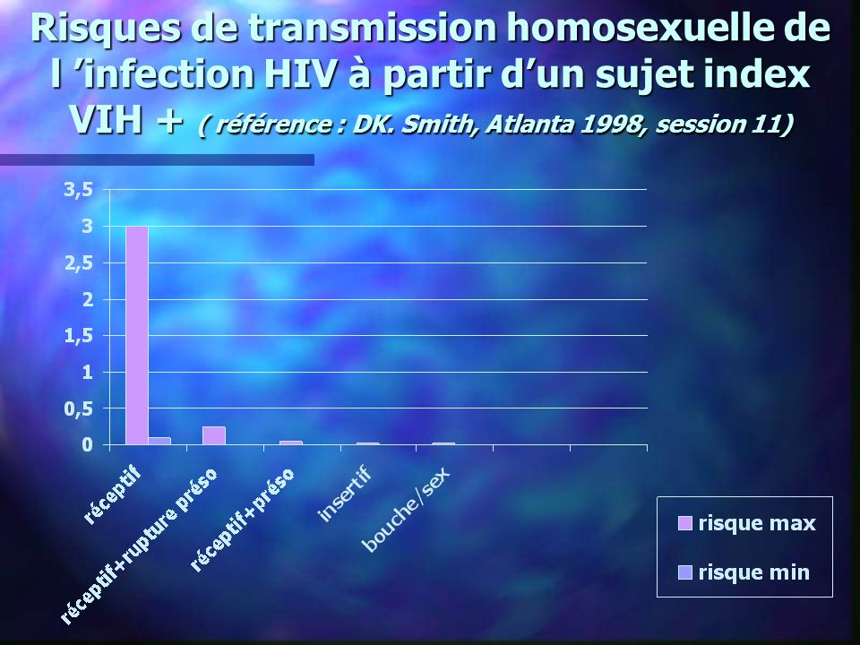 Risques de transmission homosexuelle de l 'infection HIV à partir d'un sujet index VIH + ( référence : DK.