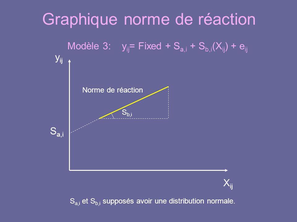 Graphique norme de réaction