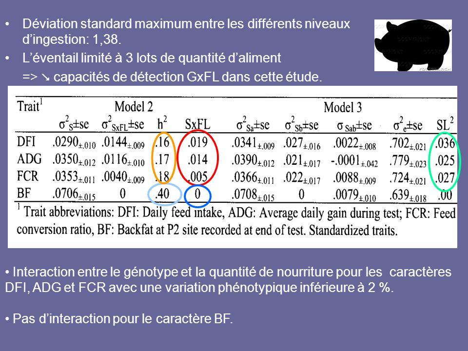 Déviation standard maximum entre les différents niveaux d'ingestion: 1,38.