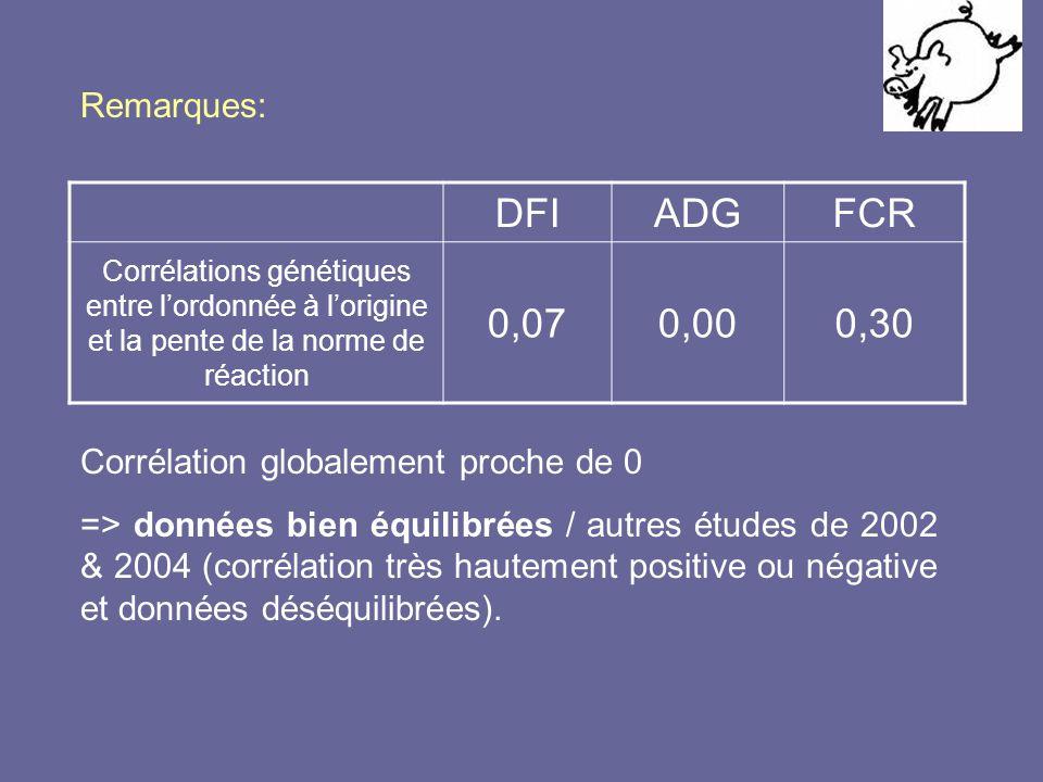Remarques: DFI. ADG. FCR. Corrélations génétiques entre l'ordonnée à l'origine et la pente de la norme de réaction.