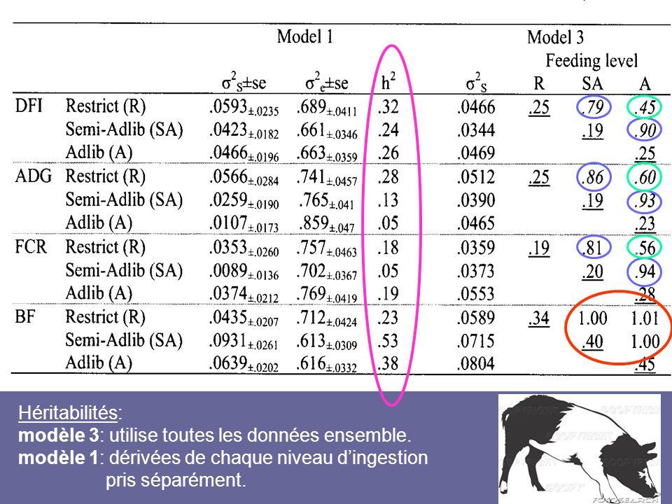 Héritabilités: modèle 3: utilise toutes les données ensemble. modèle 1: dérivées de chaque niveau d'ingestion.