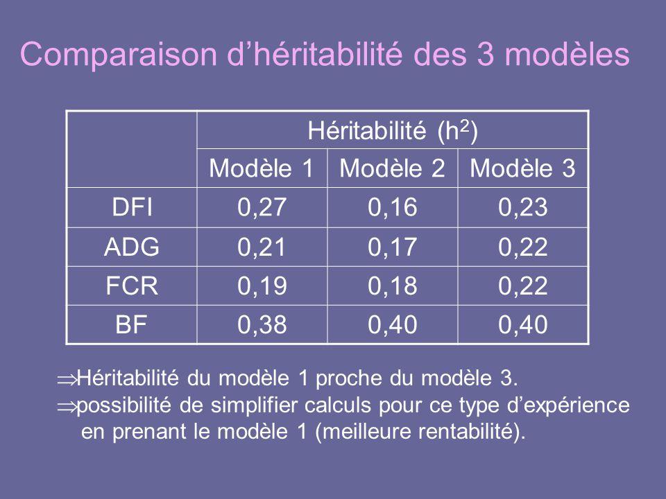 Comparaison d'héritabilité des 3 modèles