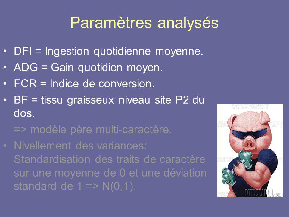 Paramètres analysés DFI = Ingestion quotidienne moyenne.