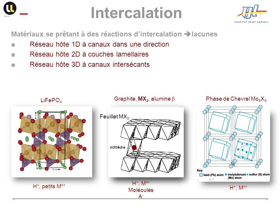 Intercalation Matériaux se prêtant à des réactions d'intercalation lacunes. Réseau hôte 1D à canaux dans une direction.