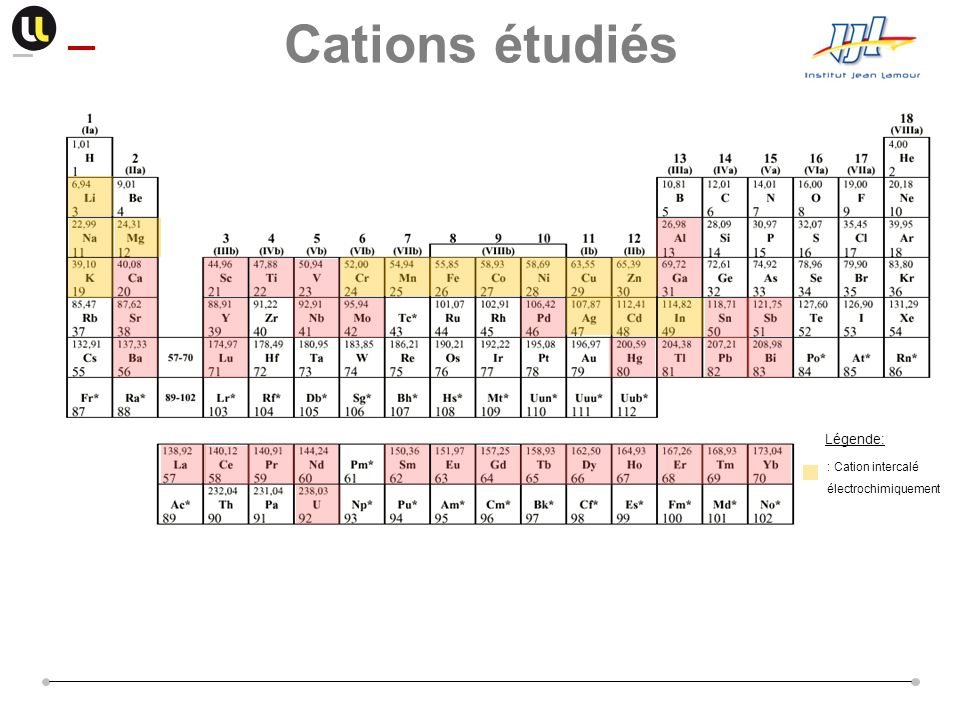 Cations étudiés Légende: : Cation intercalé électrochimiquement