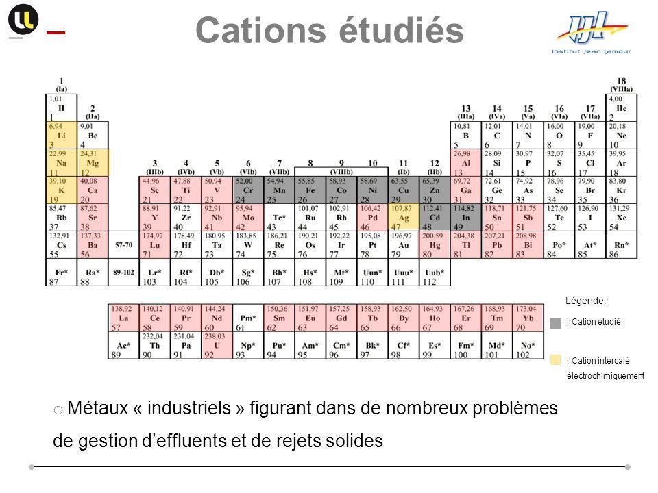 Cations étudiés Légende: : Cation étudié. : Cation intercalé électrochimiquement.