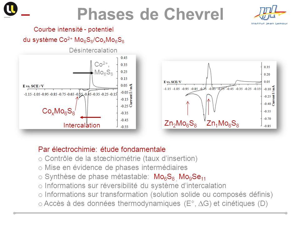 Phases de Chevrel Zn2Mo6S8 Zn1Mo6S8 CoxMo6S8
