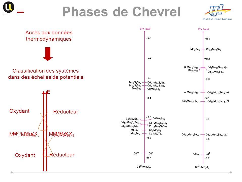 Phases de Chevrel Classification des systèmes dans des échelles de potentiels. Accès aux données thermodynamiques.