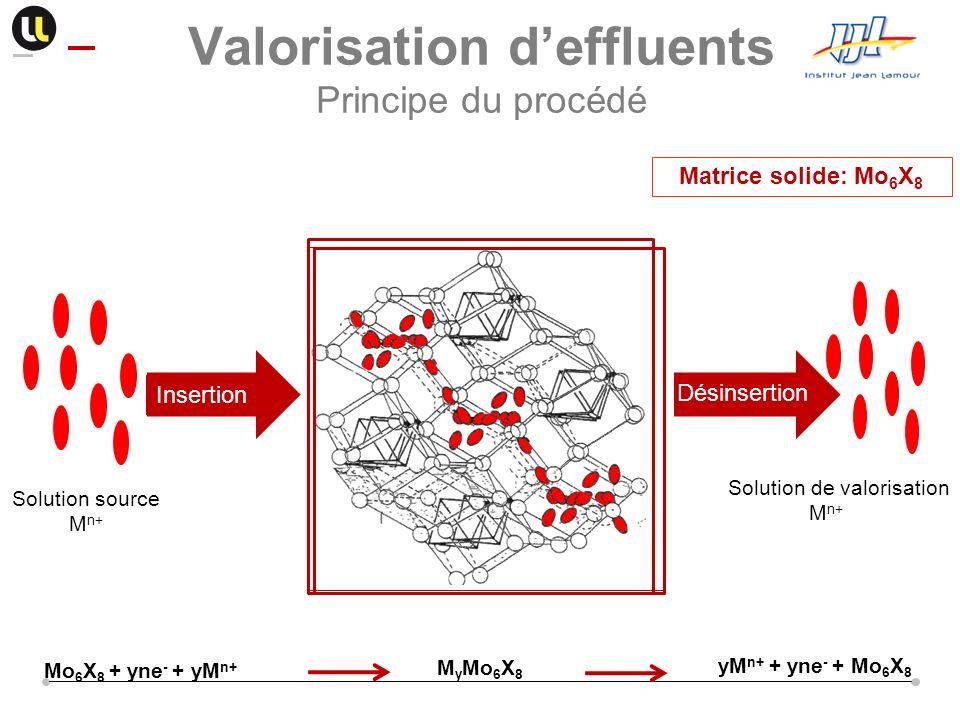 Valorisation d'effluents