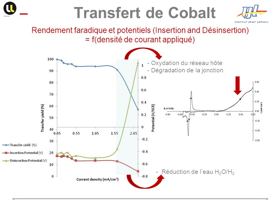 Transfert de Cobalt Rendement faradique et potentiels (Insertion and Désinsertion) = f(densité de courant appliqué)