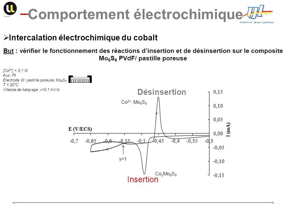 Comportement électrochimique