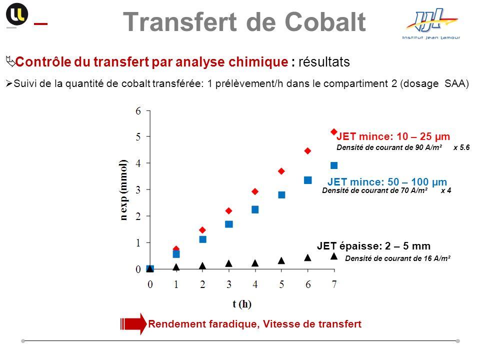 Transfert de Cobalt Contrôle du transfert par analyse chimique : résultats.