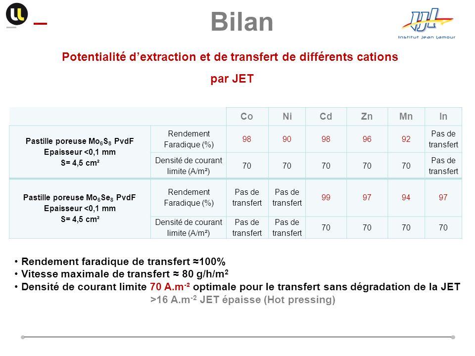 Bilan Potentialité d'extraction et de transfert de différents cations