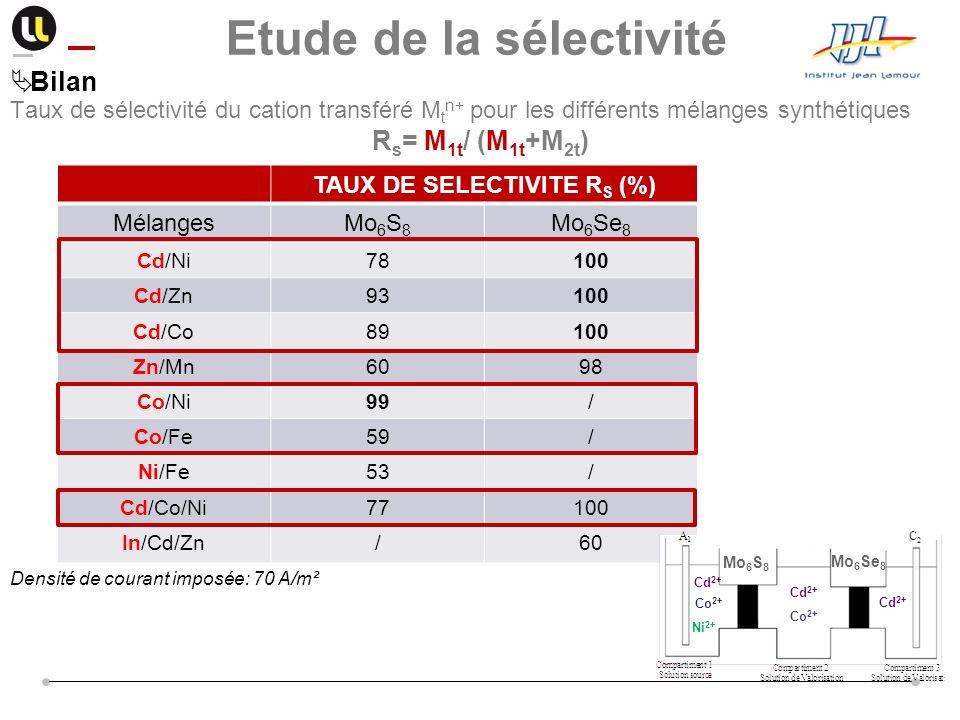 Etude de la sélectivité TAUX DE SELECTIVITE RS (%)