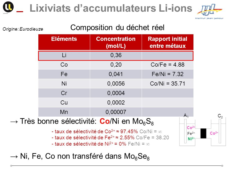 Lixiviats d'accumulateurs Li-ions