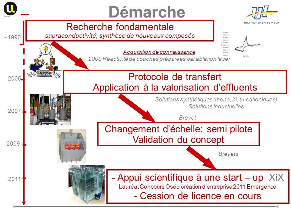 Démarche Recherche fondamentale Protocole de transfert