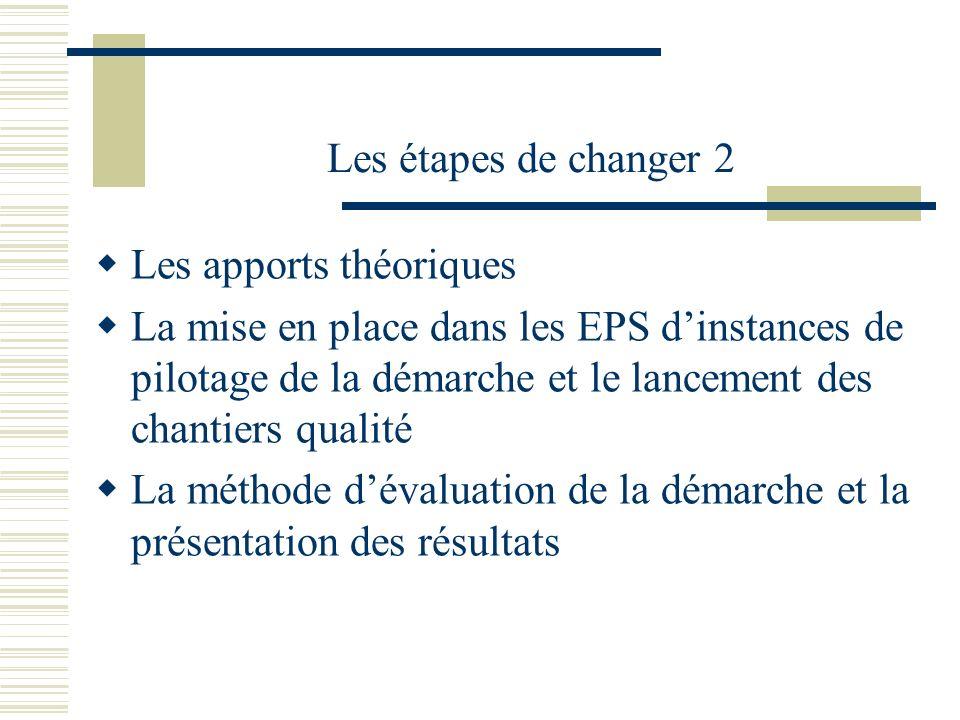 Les étapes de changer 2Les apports théoriques.