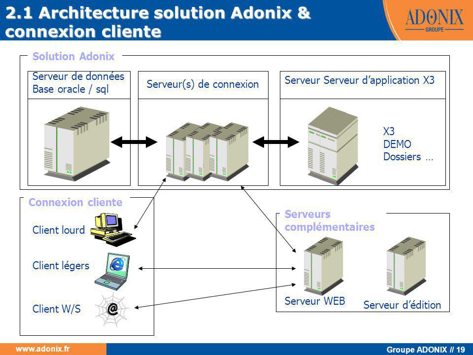 2.1 Architecture solution Adonix & connexion cliente