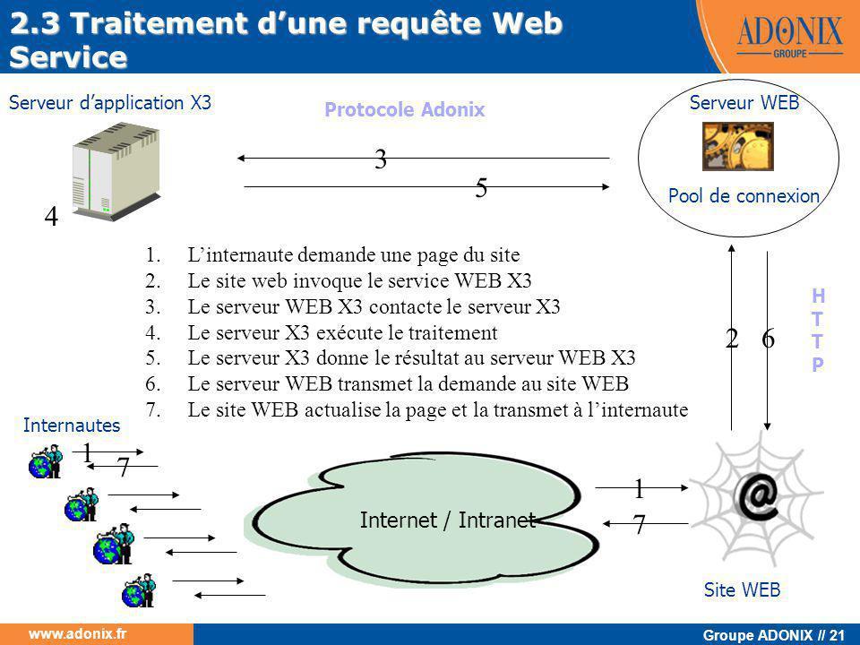 2.3 Traitement d'une requête Web Service