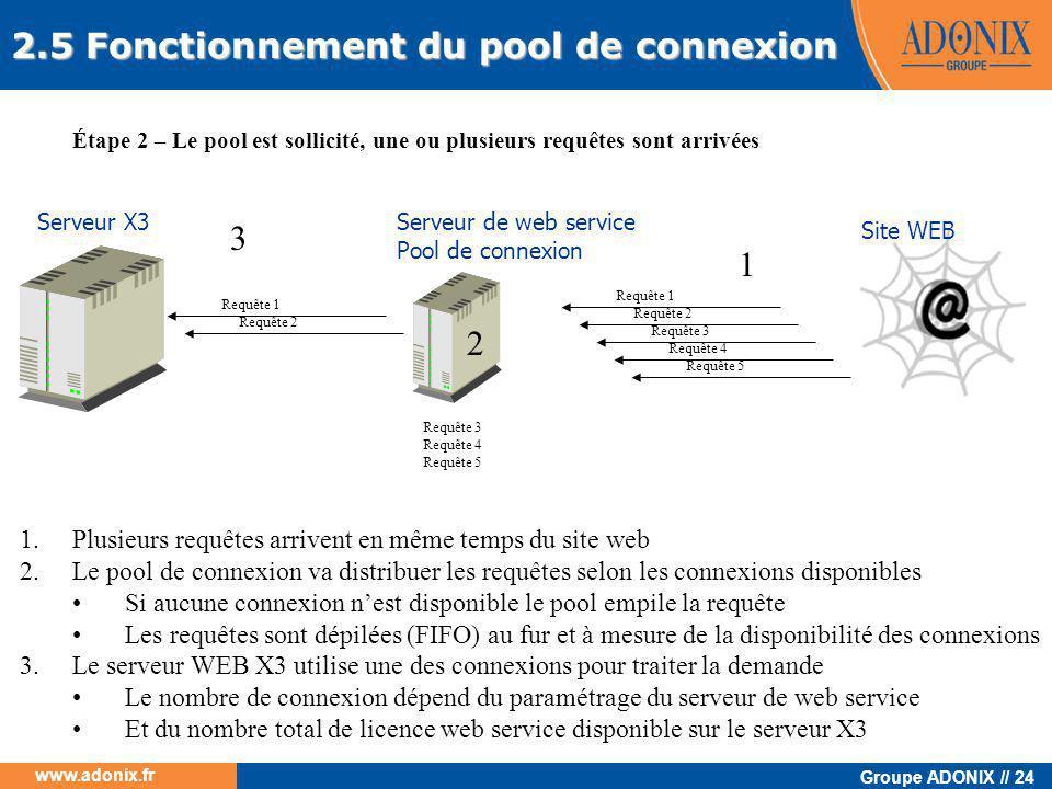 2.5 Fonctionnement du pool de connexion