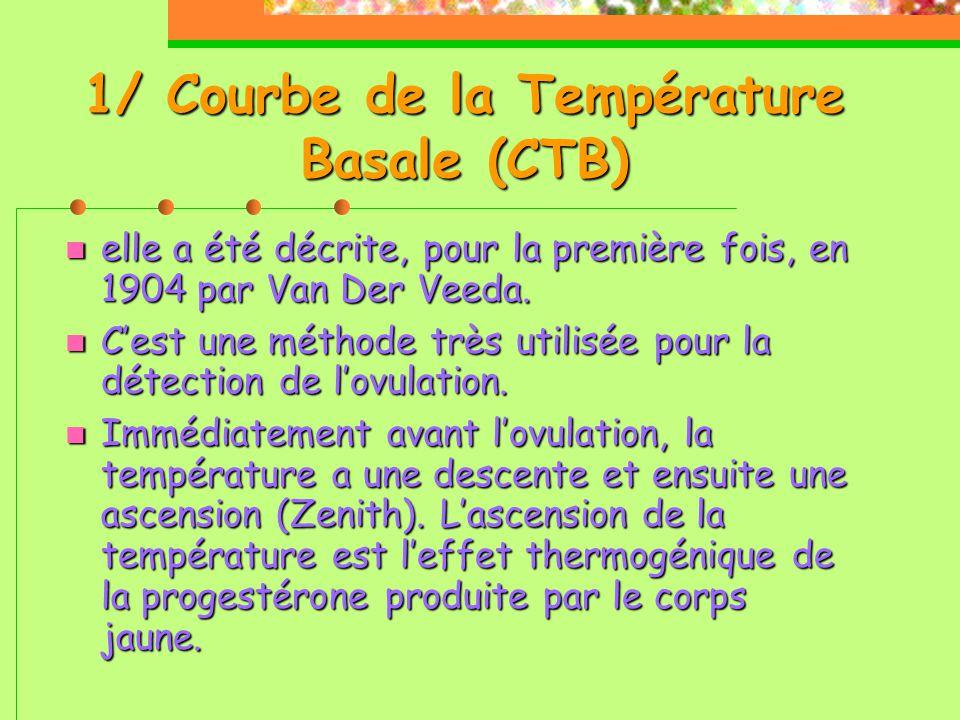 1/ Courbe de la Température Basale (CTB)