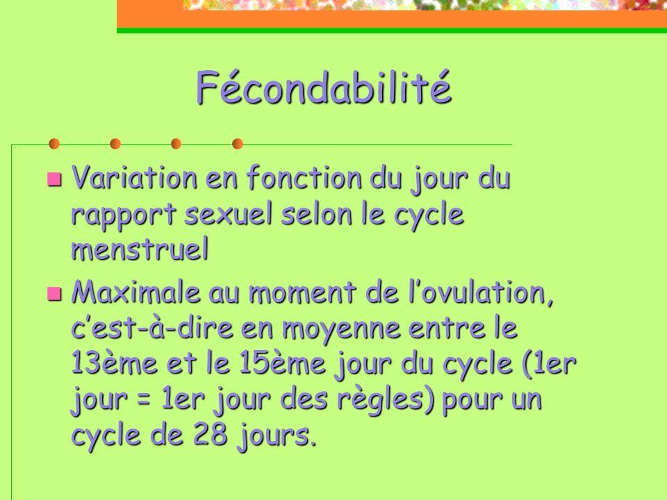 Fécondabilité Variation en fonction du jour du rapport sexuel selon le cycle menstruel.